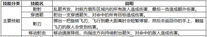 纯干货!《黑暗之潮:契约》技能速通——游侠